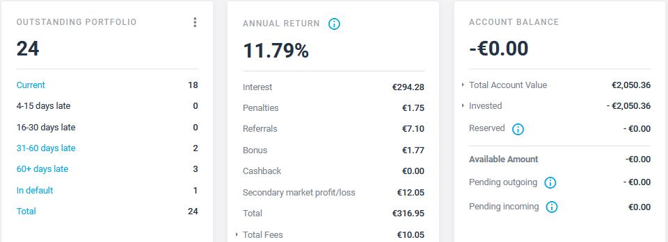 Estateguru - Crowdfunding Septembre 2021