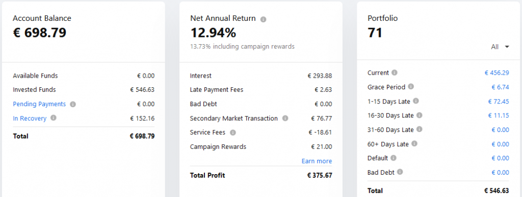 Mintos EUR - Crowdfunding Septembre 2021