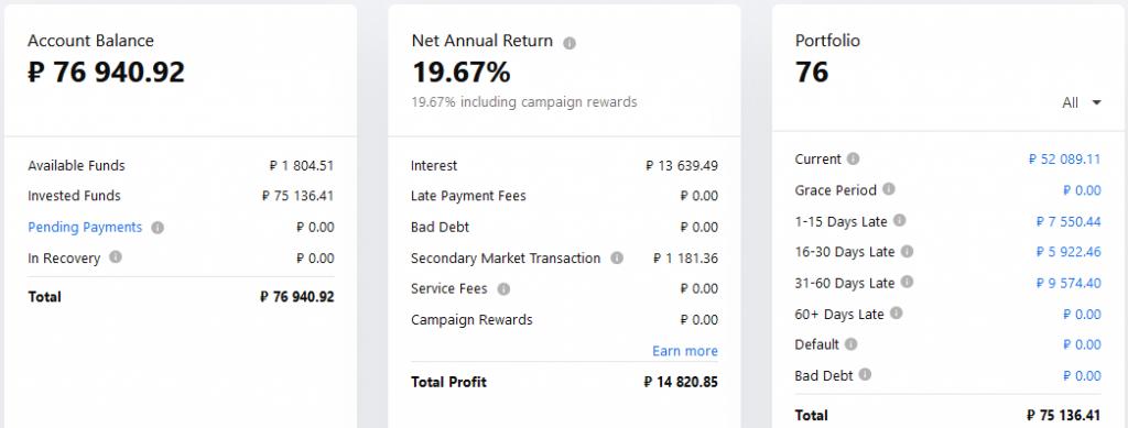 Mintos RUB - Crowdfunding Septembre 2021