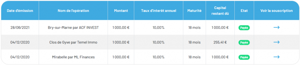 Raizers - Crowdfunding Septembre 2021